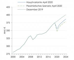 Das Bruttoinlandsprodukt (real) in der Hauptvariante (Übersicht 1) und einem pessimistischeren Szenario des WIFO.