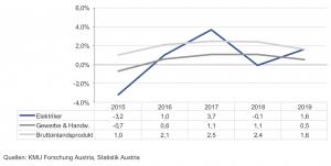 Die preisbereinigte Entwicklung des Umsatzes bzw. reale Entwicklung des Bruttoinlandsprodukts 2019 zeigt eine gute Performance der Elektro-, Gebäude-, Alarm- und Kommunikationstechniker.