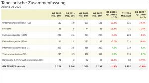 Das erste Quartal 2020 zeigte einen Rückgang von 1,6% bei technischen Gebrauchsgütern. (Grafik: GfK Temax)