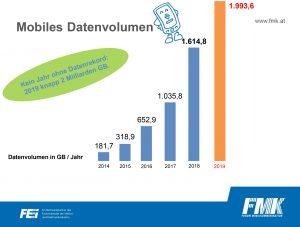 Das mobile Datenvolumen wächst von Jahr zu Jahr - vergangenes Jahr wurden beinahe 2 Milliarden GB übertragen.