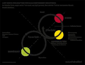 Das Modell der Lazy Eight beschreibt die aktuelle Situation der Welt wie auch der Wirtschaft, die sich auf eine Rückwärtsschleife der Erneuerung begibt. Am kritischen Punkt der Bifurkation gibt es zwei Möglichkeiten: entweder das Festhalten am alten Status quo, das Zurück ins alte Spiel – oder den Sprung in die Innovation, hin zu einem Neustart. Damit beginnt ein neues Spiel. Der Versuch, den Status quo wieder zu erreichen, würde mit einer Marktbereinigung einhergehen, da die meisten kleineren und mittleren Unternehmen dem Verdrängungswettbewerb nicht standhalten könnten.
