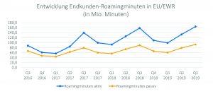 Die EU-Bürger haben sich schnell an die große Roaming-Freiheit gewöhnt. Seit dem Jahr 2017 entwickelte sich die Nutzung der Roaming-Dienste beständig nach oben. Für den kommenden Roaming Report erwartet RTR-GF Klaus Steinmaurer allerdings einen Einbruch wegen der Corona-Krise.