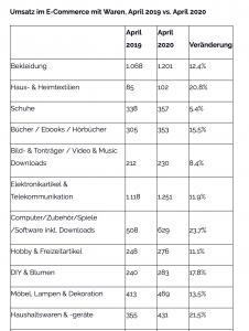 Elektronikartikel und Telekommunikation verzeichneten im deutschen Onlinehandel im April 2020 ein Plus von 11,9% im Vergleich zum Vorjahr. (Grafik: bevh)
