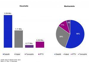 Von den 3,77 Mio. TV-Haushalten in Österreich versorgt der Satellit mehr als 2 Mio. (56 %).