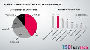 Der KSV1870 hat im Rahmen des zweiten Austrian Business QuickCheck knapp 600 Unternehmen zu den unmittelbaren Auswirkungen der Corona-Krise auf ihren Betrieb befragt. 94% der Firmen haben mit den wirtschaftlichen Folgen von Covid-19 zu kämpfen, insgesamt hat sich die Stimmung aber etwas aufgehellt.
