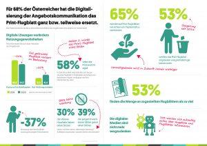 Für 68% der befragten Österreicher hat die Digitalisierung der Angebotskommunikation das Print-Flugblatt zum Teil ersetzt. (Grafik: wogibtswas.at)