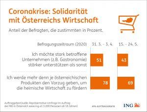 Die Solidarität mit österreichischen Unternehmen nimmt wieder ab.