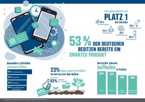 In einer Umfrage erhob reichelt elektronik aktuelle Smart Home-Trends und worauf die Konsumenten Wert legen.