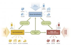 Die Sektorkopplung stellt aus Sicht der Energieverbände ein wesentliches Element der Energiezukunft dar.