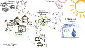 Energiegemeinschaften sollen der Energiewende auf einer weiteren Ebene zum Durchbruch verhelfen.
