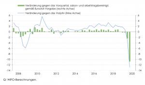Entwicklung des realen Bruttoinlandsproduktes in Prozent laut WIFO-Schnellschätzung.