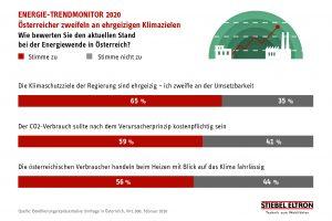 Die Energiewende und ihre Konsequenzen – was die Österreicher denken.
