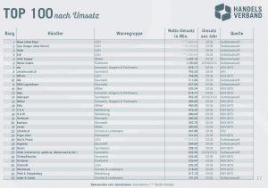 Im obersten Drittel der Top 100 sind nur zwei Unternehmen aus dem Elektrohandel vertreten: MediaMarktSaturn und Hartlauer.