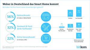 Bitkom befragte Deutsche Bundesbürger wo sie ihre Smart Home-Lösungen kaufen. Vorne liegt nach wie vor der Elektronikmarkt. (Grafik: Bitkom)