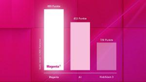Im neuesten connect-Test für Breitband-festnetz hat Magenta ein klares