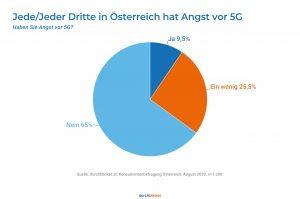 Eine Umfrage im Auftrag von durchblicker zeigt, dass jeder dritte Österreicher Angst vor 5G hat. (Grafik: durchblicker)