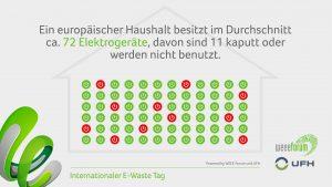 Zum International E-Waste Day ruft das UFH wieder REcycling von Elektrogeräten auf. Nur 17,4 % des weltweiten Elektronikschrotts werden gesammelt und ordnungsgemäß recycelt.