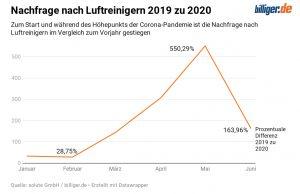 (Grafik: solute GmbH)