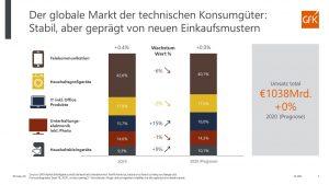 Laut GfK bleibt der globale Markt für technische Konsumgüter stabil, aber geprägt von neuen Einkaufsmustern. (Grafik: GfK)