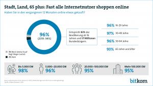 Wie Bitkom erhoben hat, entspricht der Anteil der Online-Shopper insgesamt in Deutschland 83% der Bevölkerung ab 16 Jahren oder 57 Millionen Menschen. (Grafik: Bitkom)