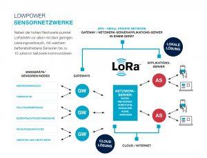Schema eines LoRaWAN Funk-Sensornetzwerks.