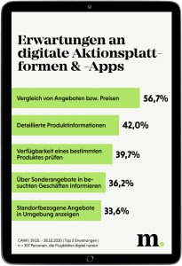 1000 Befragte bewerteten in der Umfrage Bedeutung und Nutzen von Werbeprospekten und gaben Auskunft über ihren eigenen Konsum – gerade auch in Hinblick auf digitale Formate.