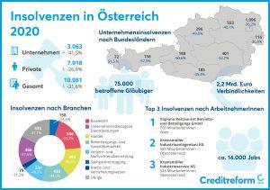 Der Gläubigerschutzverband Creditreform hat die Zahlen der aktuellen Insolvenzentwicklung in Österreich im Jahr 2020 erhoben.