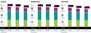 Der Connect-Mobilfunknetztest brachte dieses Jahr wieder hervorragende Ergebnisse für Österreichs Netzbetreiber. Dies gilt auch im internationalen Vergleich.