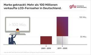 Die LCD-Erfolgsgeschichte dauert nun schon 50 Jahre an – und wird noch eine zeitlang weitergehen.