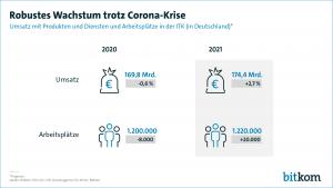 Der deutsche Markt für IT, Telekommunikation und Unterhaltungselektronik soll in diesem Jahr laut Bitkom um 2,7% auf 174,4 Milliarden Euro wachsen. Bis Jahresende sollen in Deutschland zudem voraussichtlich 20.000 zusätzliche Jobs geschaffen werden. (Grafik: Bitkom)