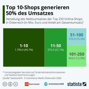 Im heimischen Online-Handel machen die Top 10 Anbieter fast die Hälfte des Gesamtumsatzes. Die Shops auf den Plätzen 11 bis 100 liegen bei 37,4%, die Plätze 101 bis 250 kommen auf 12,9%.