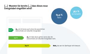 Zwei Drittel der Befragten wussten nicht, dass ein neues Energielabel eingeführt wird.