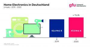 In Deutschland legte der Markt für Home Electronics im Vorjahr um 11,6% zu. Das Wachstum zog sich durch alle Segmente.