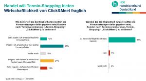 In Deutschland wird Shoppen nach Terminvereinbarung angeboten. Die Wirtschaftlichkeit von Click & Meet sei aber fraglich. (Grafik: HDE)
