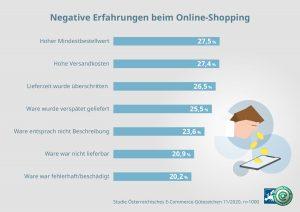 Fast die Hälfte der Befragten haben schon negative Erfahrungen beim Online-Shoppen gemacht.