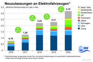 Deutschland hat sich mit fast 570.000 Fahrzeugen um drei Plätze auf Rang drei vorgearbeitet. Bei den Pkw-Neuzulassungen liegt Deutschland nun sogar auf Platz zwei weltweit.