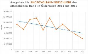 Ausgaben für Photovoltaik-Forschung der öffentlichen Hand, 2011 bis 2019 (Werte für 2020 und 2021 von der TPPV geschätzt).