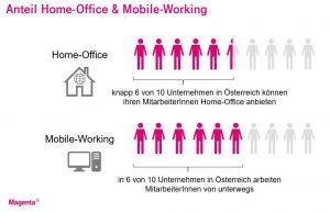 Die Bilanz von einem Jahr Corona: Inzwischen bieten 6 von 10 Unternehmen Home Office an.