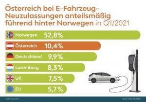 Der Trend zu Stromern setzte sich im Q1/2021 fort: Österreich ist bei Neuzulassungen von E-Fahrzeugen anteilsmäßig mit 10,4% führend hinter Norwegen.