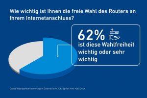 Im Rahmen der repräsentativen Umfrage wurden im März 2021 im Auftrag von AVM 1.050 Personen in Österreich zum Thema Wahlfreiheit beim Router befragt.
