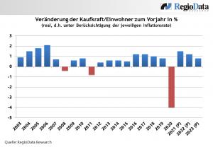 """Im Pandemiejahr 2020 blieben den Österreichern im Durchschnitt 22.753 Euro zur Verfügung. """"Mit diesem Wert liegen die Österreicher innerhalb der Eurozone nach Luxemburg weiterhin an zweiter Stelle"""", sagt RegioData. (Grafik: RegioData)"""