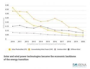 Ein neuer Bericht von IRENA, der führenden zwischenstaatlichen Agentur für die globale Energiewende, bestätigt, dass erneuerbare Energien den Schwellenländern Kosteneinsparungen in Höhe von 156 Mrd. USD bringen würden.