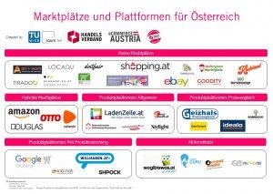 Online-Marktplätze boomen (auch aus Händlersicht) wie noch nie, zeigt eine Studie von Handelsverband, Uni Wien und TU Wien. (Bild: Handelsverband)