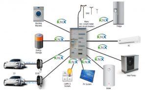 Das KNX Energiemanagementsystem kombiniert die Vorzüge von Smart Building und E-Mobilität.