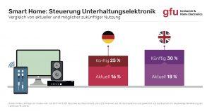 Die Steuerung von UE-Geräten führt die Smart Home-Nutzung derzeit an.