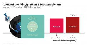 Wie Daten vom Bundesverband Musikindustrie (BVMI) und von GfK Entertainment zeigen, stieg der Vinyl-Absatz im vergangenen Jahr von 3,4 auf 4,2 Millionen verkaufte Schallplatten (+22%). (Grafik: gfu)