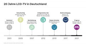 Vor 20 Jahren begann die Geschichte des LCD-TVs in Deutschland.