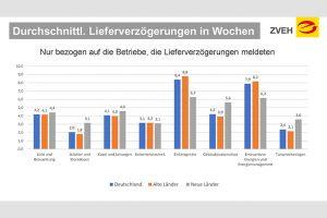 Laut einer Umfrage des ZVEH unter deutschen Elektrohandwerks-Betrieben sind die Lieferverzögerungen bei Elektrogeräten aktuell besonders hoch. (Grafik: ZVEH)