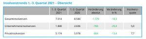 Die Gesamtzahl an Firmeninsolvenzen ist (im Vergleich zum Vorjahreszeitraum) um 29,4% zurückgegangen. (Grafik: Creditreform)
