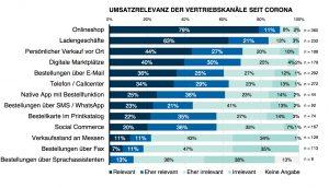 Eine Umfrage von ZHAW, MCI & HV zeigt: Zwei Drittel der Onlinehändler verkaufen zusätzlich über stationäre Ladengeschäfte mit Verkaufsflächen, wobei die meisten diese selbst betreiben. Stationäre Ladengeschäfte sind für 84% der Befragten (eher) umsatzrelevant. (Grafik: ZHAW, MCI)